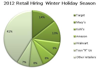 2012 Retail Hiring Winter Holiday Season