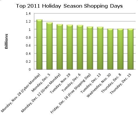 2011 Top Retail Shopping Days