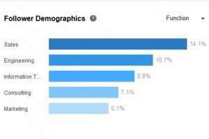 LinkedIn Follower Demographics by Function