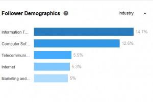 LinkedIn Follower Demographics by Industry